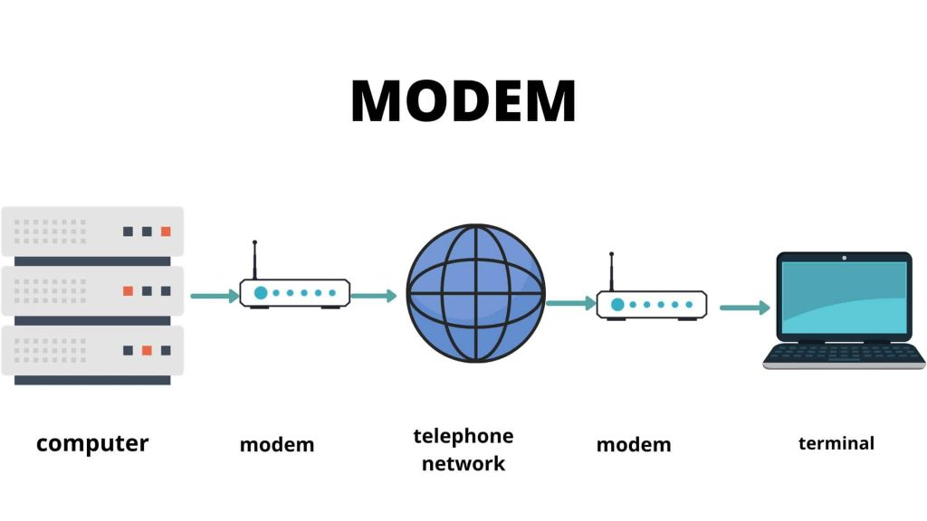 what is a modem types of modem 2 1