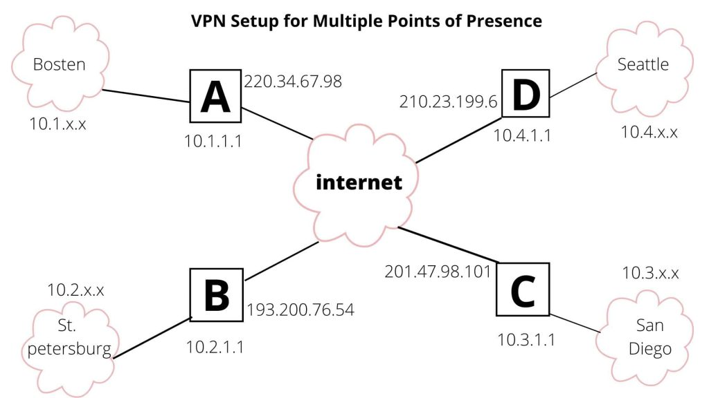 what is the purpose of a vpn 1 1